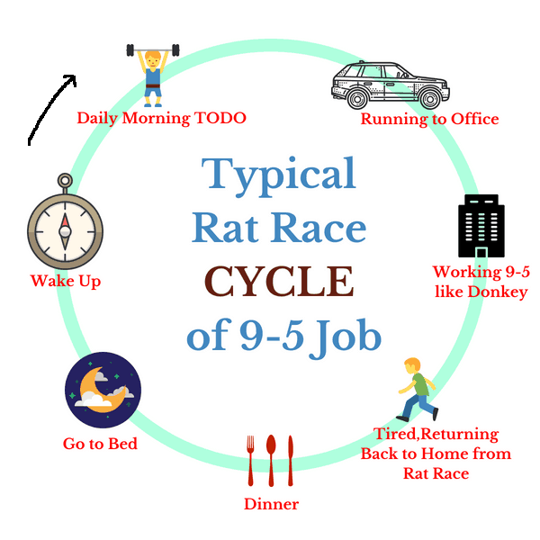 typical lifecycle of rat race working 9 to 5