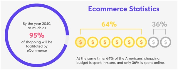 ecommerce online business stats